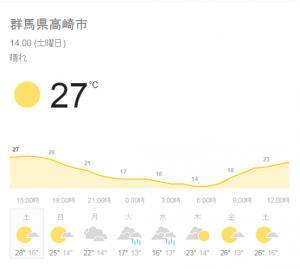 2016.5.7 天気