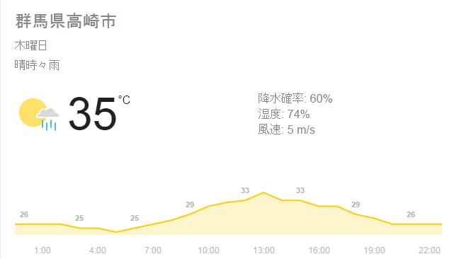 7.7天気